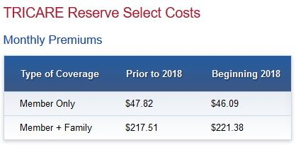 Tricare Reserve Select Costs