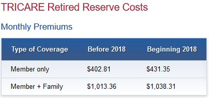 Tricare Retired Reserve Costs